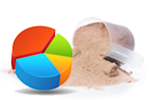 CUSTOM PROTEIN BLENDS